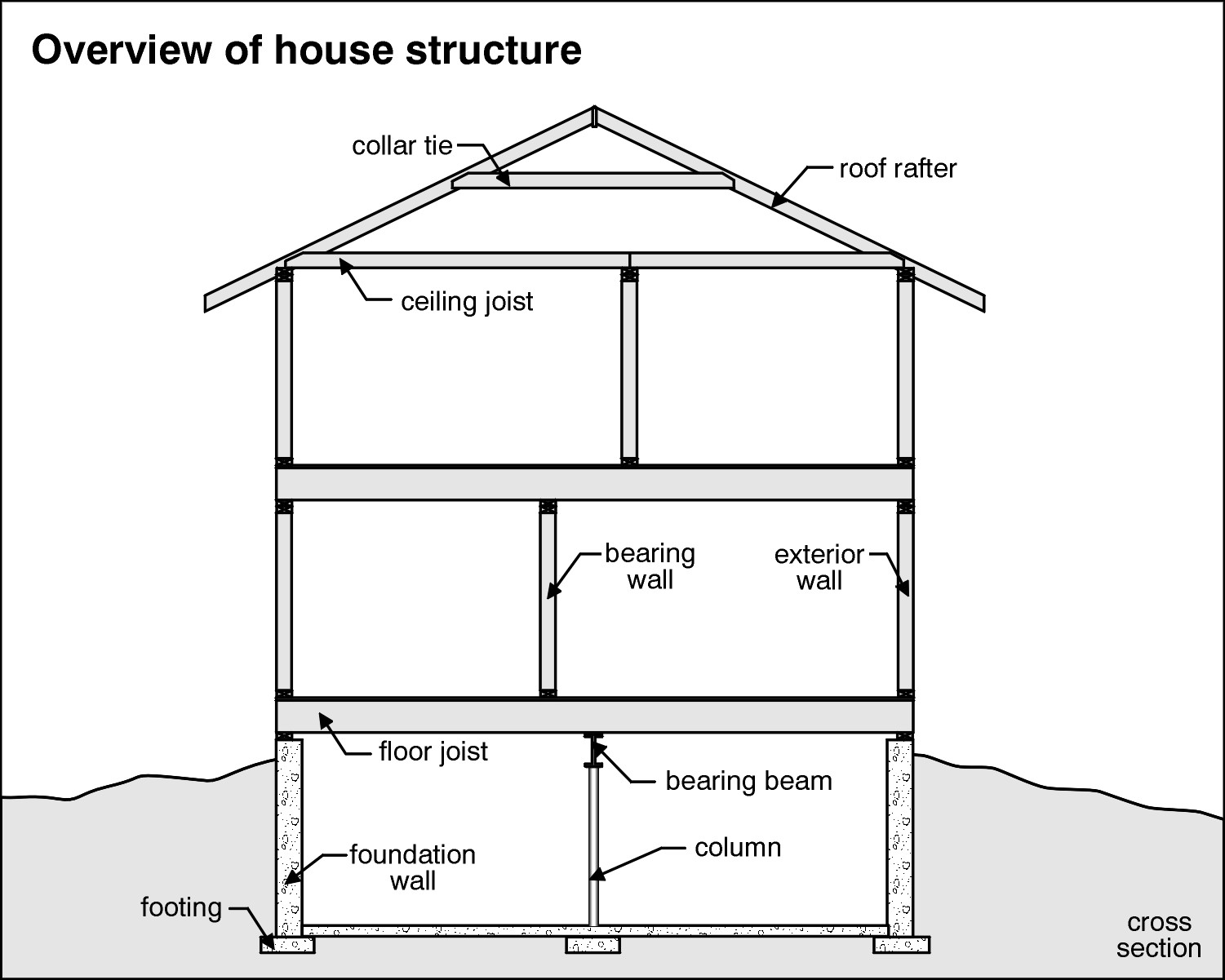 New home construction phase inspections a pro home inspection this phase of the inspection is done which involves inspecting the electrical plumbing heat and framing we usually perform this inspection one to three publicscrutiny Choice Image