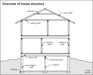 House Structure Home Inspection Checklist